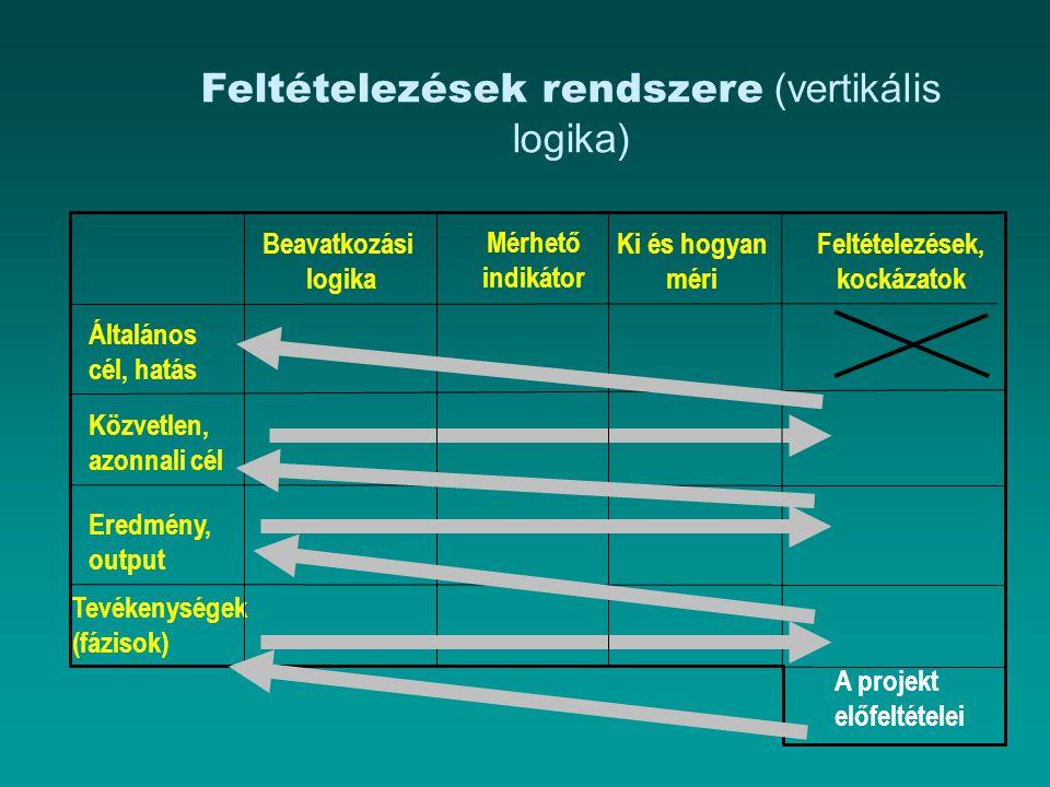 Feltételezések rendszere (vertikális logika) Általános cél, hatás Közvetlen, azonnali cél Feltételezések, kockázatok Ki és hogyan méri Mérhető indikát