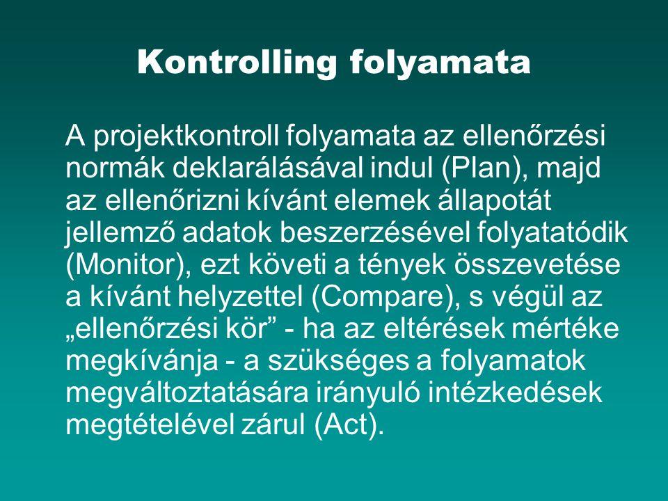 Kontrolling folyamata A projektkontroll folyamata az ellenőrzési normák deklarálásával indul (Plan), majd az ellenőrizni kívánt elemek állapotát jelle
