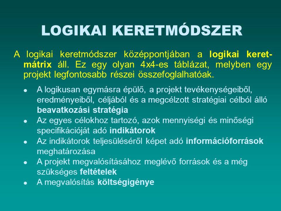 A MEGVALÓSULÁS MUTATÓI Tevékenységek Eredmények Kimeneti mutatók A mutatók forrásai Projekt célja Eredmény- mutatók A mutatók forrásai Átfogó célok Hatás- mutatók A mutatók forrásai EszközökKöltségek Intervenciós logika A mérések forrásai Objektív módon mérhető mutatók