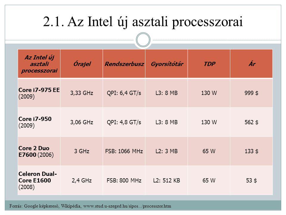 2.1. Az Intel új asztali processzorai Az Intel új asztali processzorai ÓrajelRendszerbuszGyorsítótárTDPÁr Core i7-975 EE (2009) 3,33 GHzQPI: 6,4 GT/sL