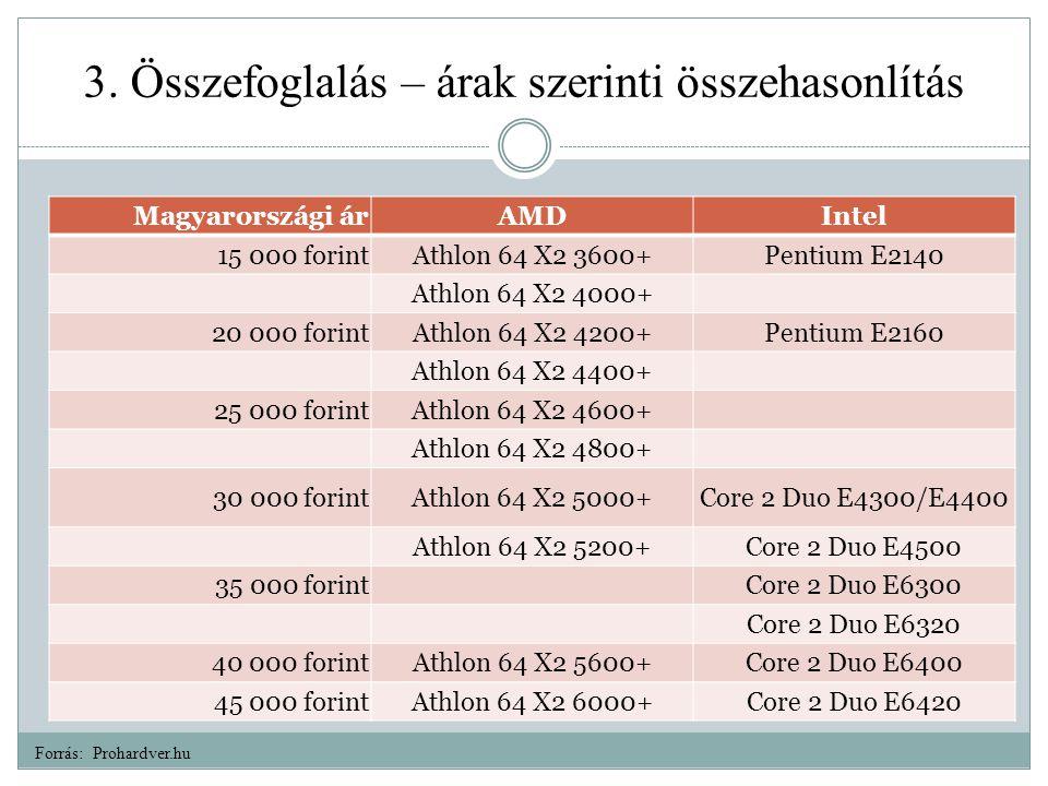 3. Összefoglalás – árak szerinti összehasonlítás Magyarországi árAMDIntel 15 000 forintAthlon 64 X2 3600+Pentium E2140 Athlon 64 X2 4000+ 20 000 forin