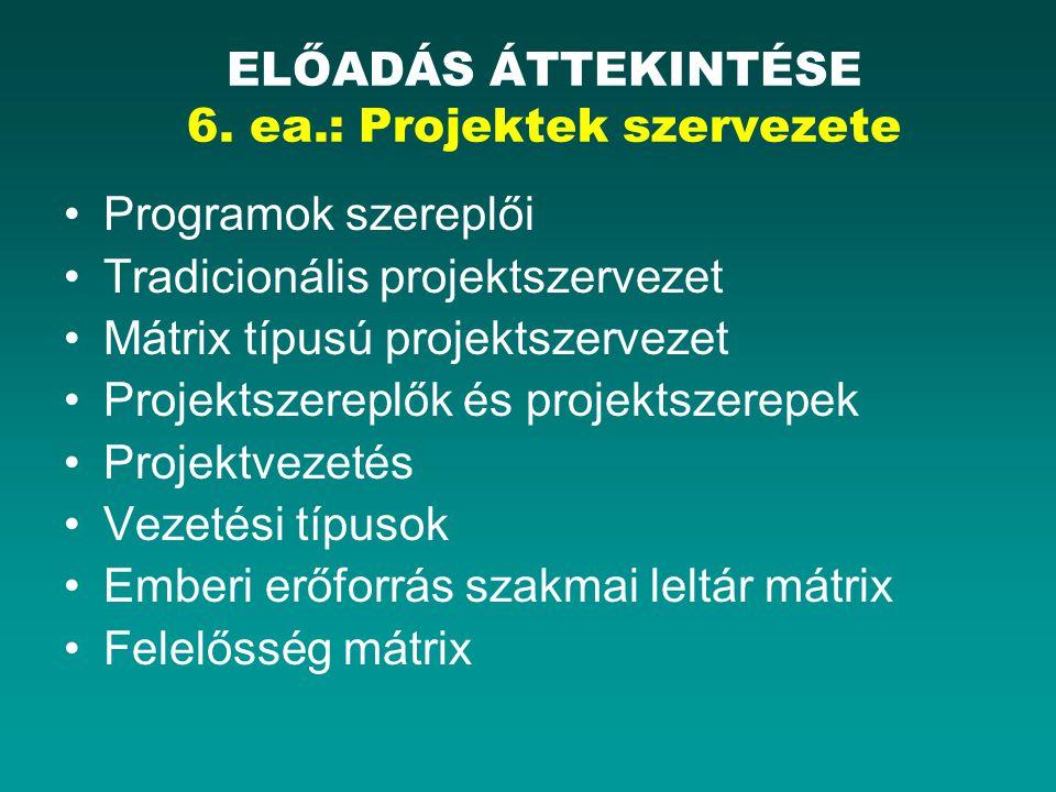 Programok szereplői Tradicionális projektszervezet Mátrix típusú projektszervezet Projektszereplők és projektszerepek Projektvezetés Vezetési típusok