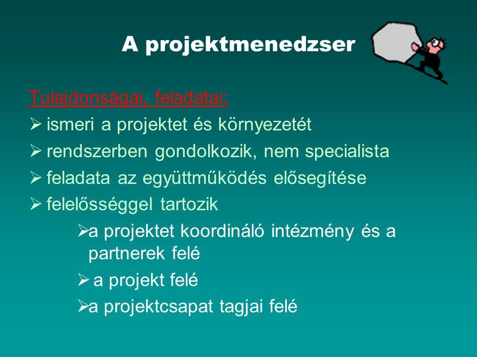 A projektmenedzser Tulajdonságai, feladatai:  ismeri a projektet és környezetét  rendszerben gondolkozik, nem specialista  feladata az együttműködé