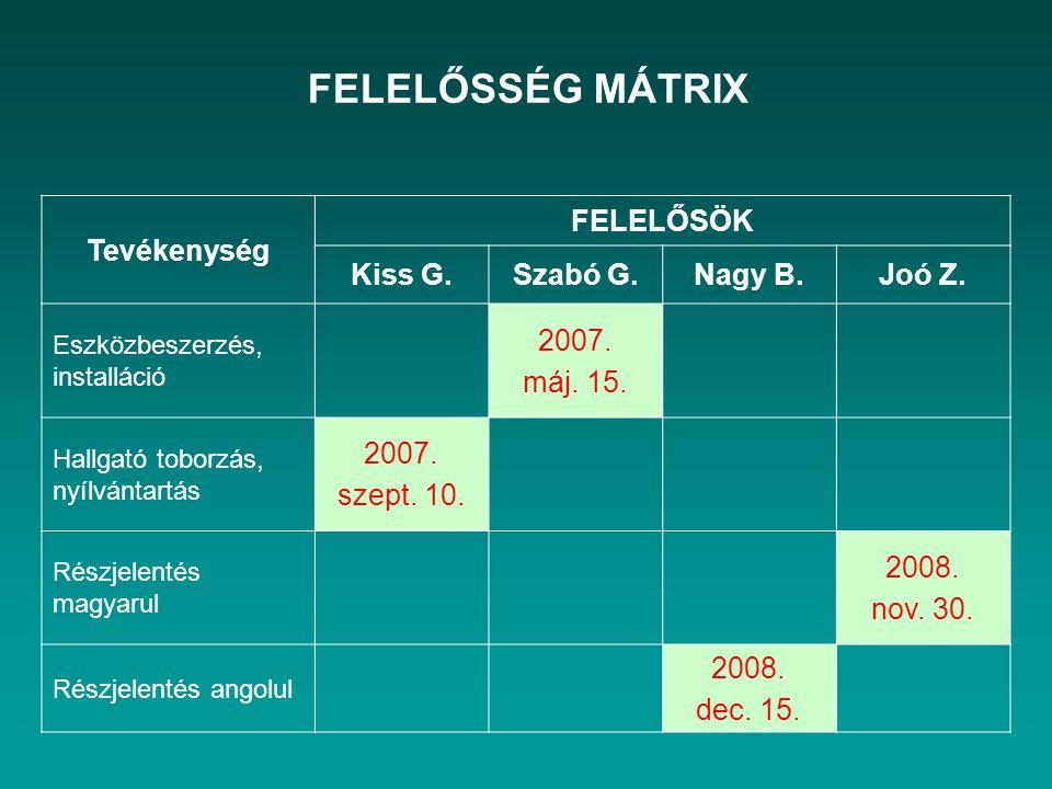 FELELŐSSÉG MÁTRIX Tevékenység FELELŐSÖK Kiss G.Szabó G.Nagy B.Joó Z. Eszközbeszerzés, installáció 2007. máj. 15. Hallgató toborzás, nyílvántartás 2007