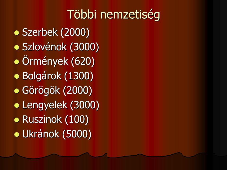 Többi nemzetiség Szerbek (2000) Szerbek (2000) Szlovénok (3000) Szlovénok (3000) Örmények (620) Örmények (620) Bolgárok (1300) Bolgárok (1300) Görögök (2000) Görögök (2000) Lengyelek (3000) Lengyelek (3000) Ruszinok (100) Ruszinok (100) Ukránok (5000) Ukránok (5000)