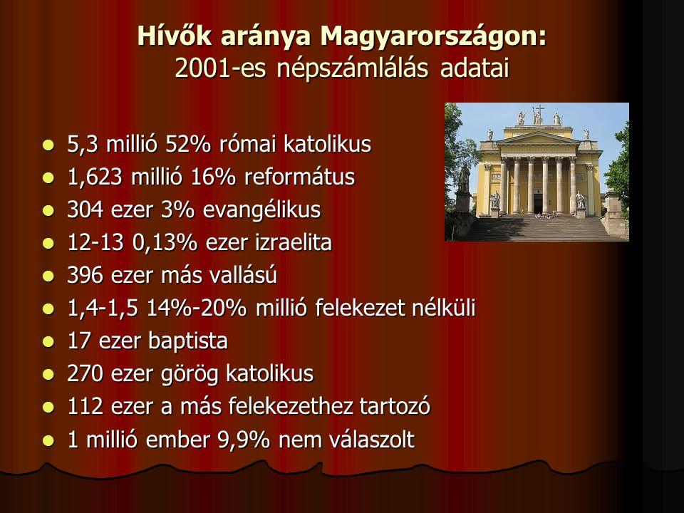 Hívők aránya Magyarországon: 2001-es népszámlálás adatai 5,3 millió 52% római katolikus 5,3 millió 52% római katolikus 1,623 millió 16% református 1,623 millió 16% református 304 ezer 3% evangélikus 304 ezer 3% evangélikus 12-13 0,13% ezer izraelita 12-13 0,13% ezer izraelita 396 ezer más vallású 396 ezer más vallású 1,4-1,5 14%-20% millió felekezet nélküli 1,4-1,5 14%-20% millió felekezet nélküli 17 ezer baptista 17 ezer baptista 270 ezer görög katolikus 270 ezer görög katolikus 112 ezer a más felekezethez tartozó 112 ezer a más felekezethez tartozó 1 millió ember 9,9% nem válaszolt 1 millió ember 9,9% nem válaszolt