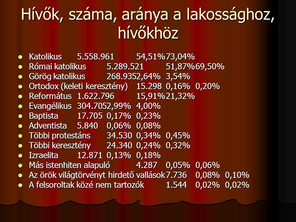 Hívők, száma, aránya a lakossághoz, hívőkhöz Katolikus5.558.96154,51%73,04% Katolikus5.558.96154,51%73,04% Római katolikus5.289.52151,87%69,50% Római katolikus5.289.52151,87%69,50% Görög katolikus268.9352,64%3,54% Görög katolikus268.9352,64%3,54% Ortodox (keleti keresztény)15.2980,16%0,20% Ortodox (keleti keresztény)15.2980,16%0,20% Református1.622.79615,91%21,32% Református1.622.79615,91%21,32% Evangélikus304.7052,99%4,00% Evangélikus304.7052,99%4,00% Baptista17.7050,17%0,23% Baptista17.7050,17%0,23% Adventista5.8400,06%0,08% Adventista5.8400,06%0,08% Többi protestáns34.5300,34%0,45% Többi protestáns34.5300,34%0,45% Többi keresztény24.3400,24%0,32% Többi keresztény24.3400,24%0,32% Izraelita12.8710,13%0,18% Izraelita12.8710,13%0,18% Más istenhiten alapuló4.2870,05%0,06% Más istenhiten alapuló4.2870,05%0,06% Az örök világtörvényt hirdető vallások7.7360,08%0,10% Az örök világtörvényt hirdető vallások7.7360,08%0,10% A felsoroltak közé nem tartozók1.5440,02%0,02% A felsoroltak közé nem tartozók1.5440,02%0,02%