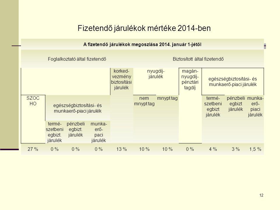 Fizetendő járulékok 1999-2008 2008.02.13.