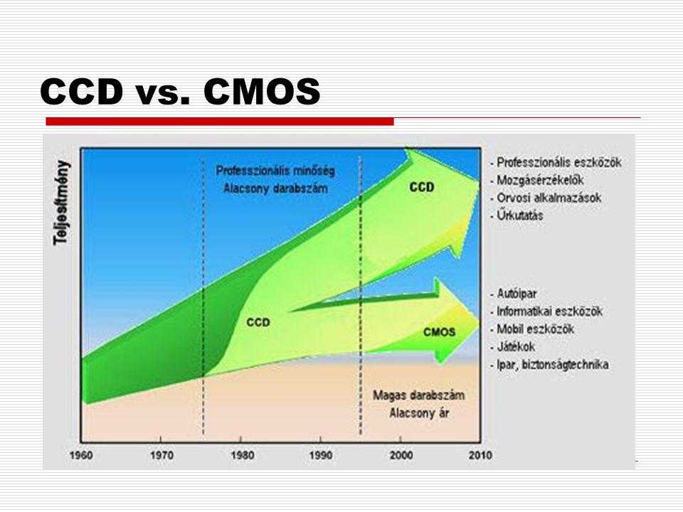 CCD vs. CMOS CCD : Charge-Coupled Device (töltés-csatolású eszköz) CMOS : Complementary Metal Oxide Semiconductor (komplementer fémoxid félvezető) Elő