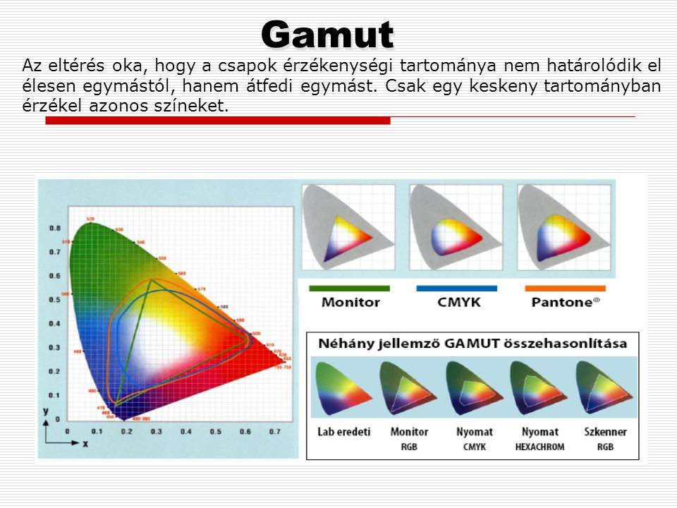 A gamut az egyes berendezések színképzési tartományát jelenti a Lab színrendszerhez képest. Szkenner RGB Monitor RGB Duoproof RGB Inkjet CMYK Ofszetny