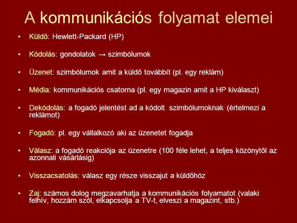 A kommunikációs folyamat elemei Küldő: Hewlett-Packard (HP) Kódolás: gondolatok → szimbólumok Üzenet: szimbólumok amit a küldő továbbít (pl. egy reklá