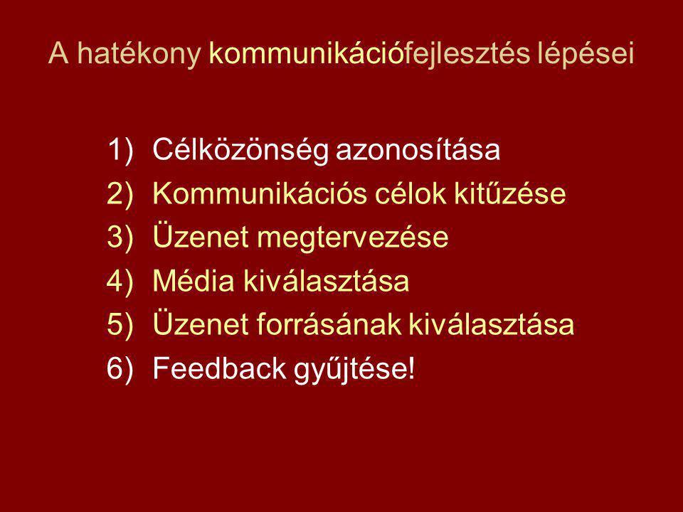 A hatékony kommunikációfejlesztés lépései 1)Célközönség azonosítása 2)Kommunikációs célok kitűzése 3)Üzenet megtervezése 4)Média kiválasztása 5)Üzenet forrásának kiválasztása 6)Feedback gyűjtése!
