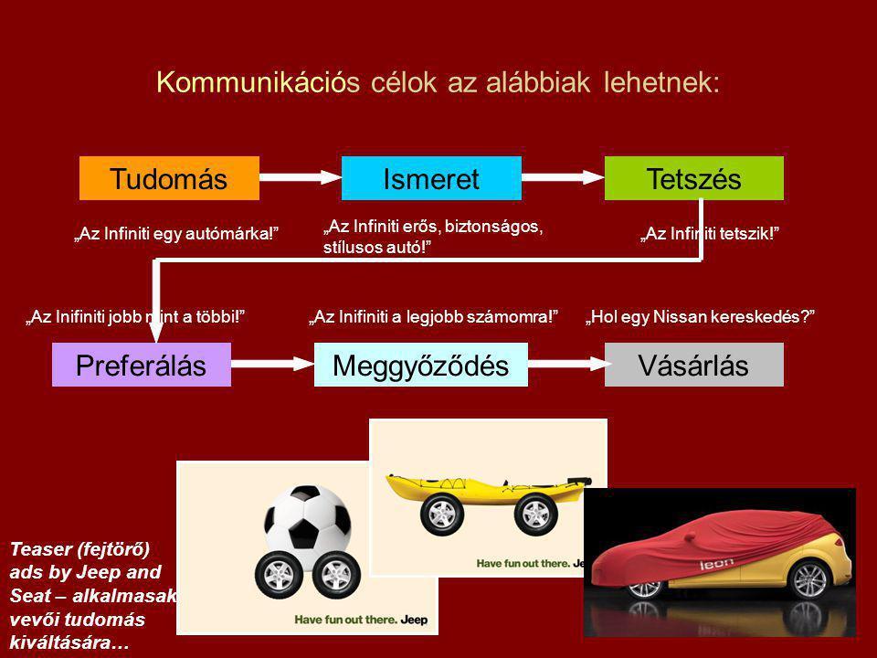 Kommunikációs célok az alábbiak lehetnek: Tudomás PreferálásMeggyőződésVásárlás TetszésIsmeret Teaser (fejtörő) ads by Jeep and Seat – alkalmasak vevő