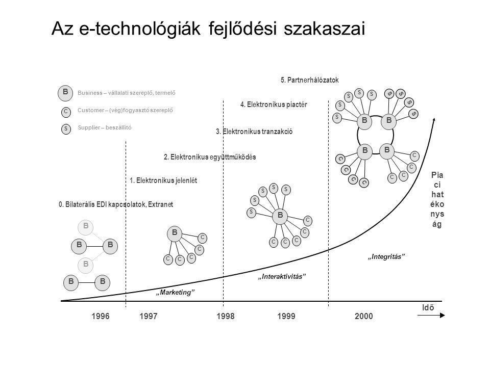 """Az e-technológiák fejlődési szakaszai """"Marketing Idő 1996 1997 1998 1999 Pia ci hat éko nys ág 0."""