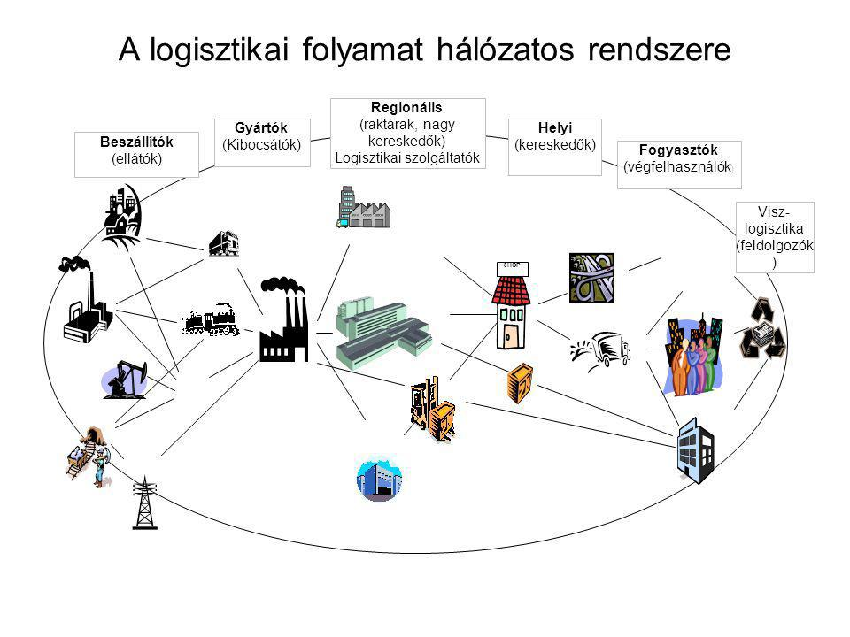 A logisztikai folyamat hálózatos rendszere Beszállítók (ellátók) Gyártók (Kibocsátók) Regionális (raktárak, nagy kereskedők) Logisztikai szolgáltatók