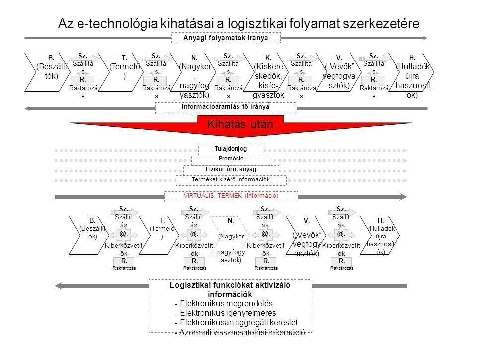 Az e-technológia kihatásai a logisztikai folyamat szerkezetére Anyagi folyamatok iránya Információáramlás fő iránya B. (Beszállí tók) T. (Termelő ) N.