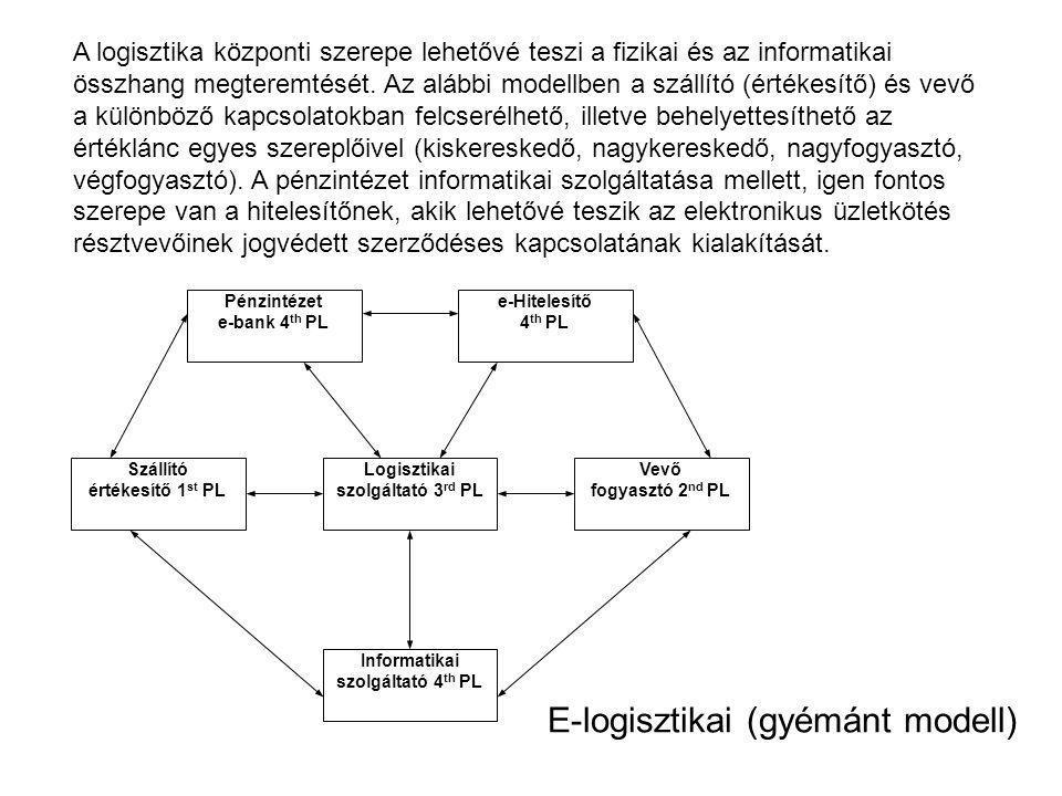 E-logisztikai (gyémánt modell) Pénzintézet e-bank 4 th PL Informatikai szolgáltató 4 th PL Szállító értékesítő 1 st PL Logisztikai szolgáltató 3 rd PL