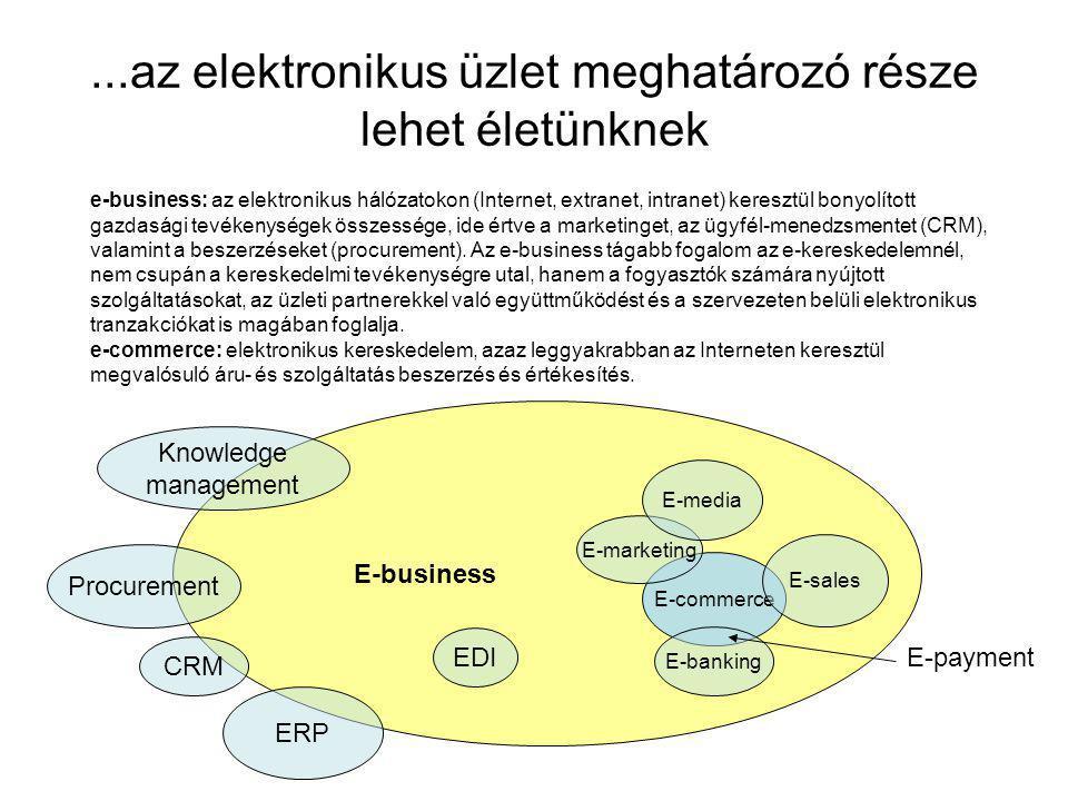 ...az elektronikus üzlet meghatározó része lehet életünknek E-commerce E-sales E-banking E-marketing E-media ERP CRM Procurement EDI E-business E-payment Knowledge management e-business: az elektronikus hálózatokon (Internet, extranet, intranet) keresztül bonyolított gazdasági tevékenységek összessége, ide értve a marketinget, az ügyfél-menedzsmentet (CRM), valamint a beszerzéseket (procurement).
