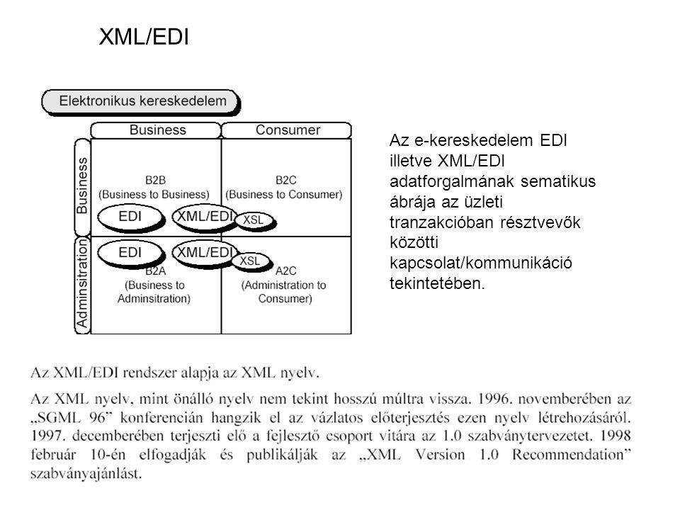 XML/EDI Az e-kereskedelem EDI illetve XML/EDI adatforgalmának sematikus ábrája az üzleti tranzakcióban résztvevők közötti kapcsolat/kommunikáció tekintetében.