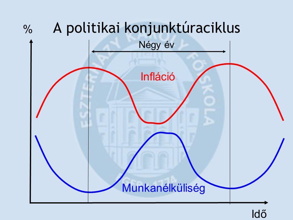 A politikai konjunktúraciklus Idő % Infláció Munkanélküliség Négy év