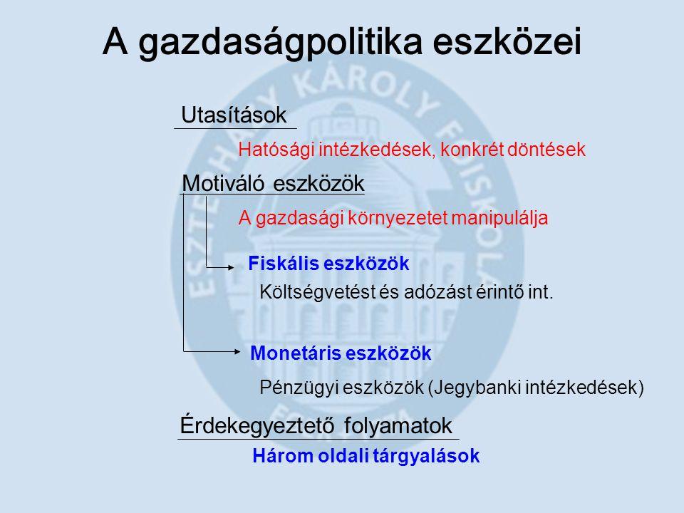 A gazdaságpolitika eszközei Utasítások Motiváló eszközök Érdekegyeztető folyamatok Hatósági intézkedések, konkrét döntések A gazdasági környezetet man