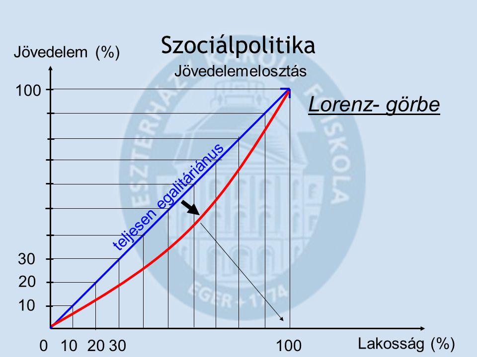 Szociálpolitika 010 20 30 100 Lakosság (%) Jövedelem (%) Lorenz- görbe teljesen egalitáriánus Jövedelemelosztás
