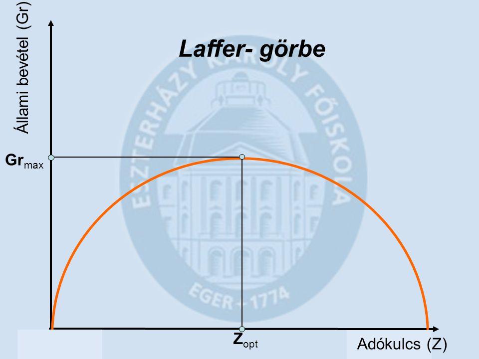 Állami bevétel (Gr) Z opt Gr max Laffer- görbe Adókulcs (Z)