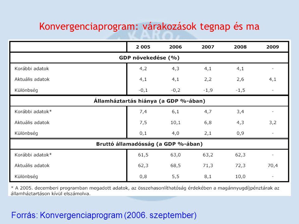 Konvergenciaprogram: várakozások tegnap és ma Forrás: Konvergenciaprogram (2006. szeptember)