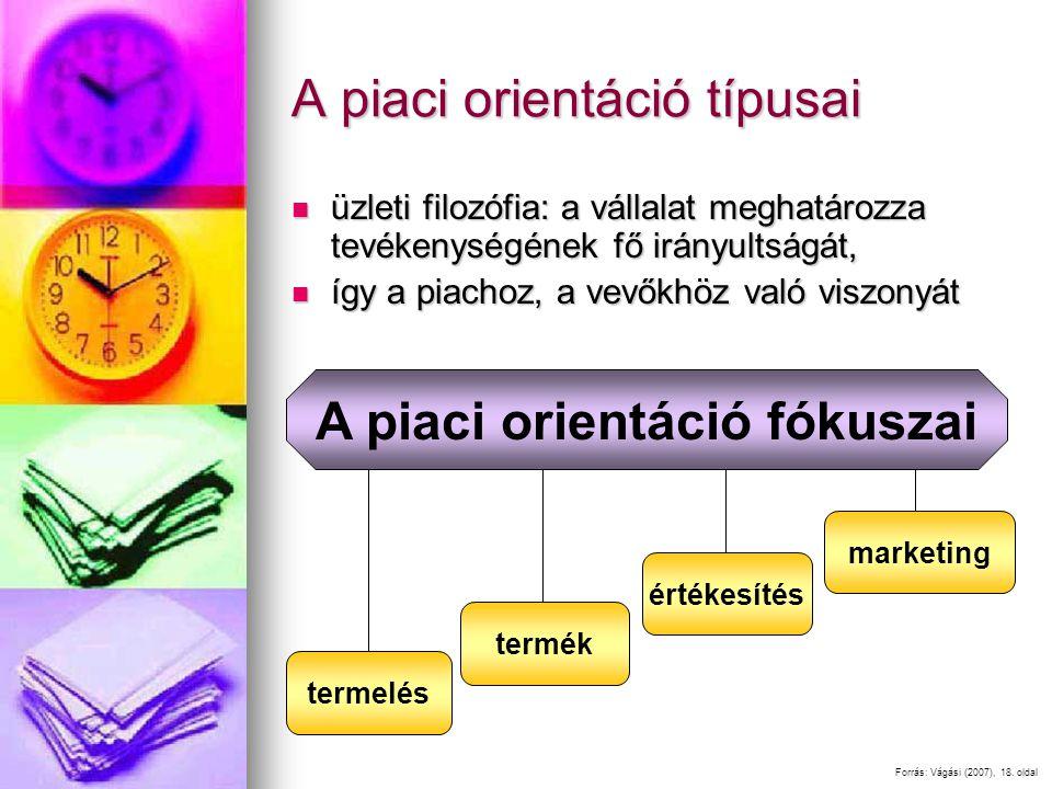 A piaci orientáció típusai üzleti filozófia: a vállalat meghatározza tevékenységének fő irányultságát, üzleti filozófia: a vállalat meghatározza tevékenységének fő irányultságát, így a piachoz, a vevőkhöz való viszonyát így a piachoz, a vevőkhöz való viszonyát Forrás: Vágási (2007), 18.