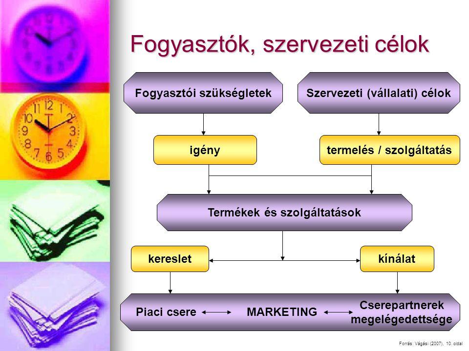 Fogyasztók, szervezeti célok igénytermelés / szolgáltatás keresletkínálat Fogyasztói szükségletekSzervezeti (vállalati) célok Termékek és szolgáltatások Piaci csereMARKETING Cserepartnerek megelégedettsége Forrás: Vágási (2007), 10.