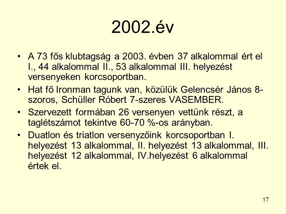 17 2002.év A 73 fős klubtagság a 2003. évben 37 alkalommal ért el I., 44 alkalommal II., 53 alkalommal III. helyezést versenyeken korcsoportban. Hat f