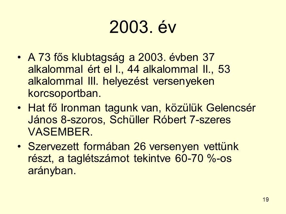 19 2003. év A 73 fős klubtagság a 2003. évben 37 alkalommal ért el I., 44 alkalommal II., 53 alkalommal III. helyezést versenyeken korcsoportban. Hat