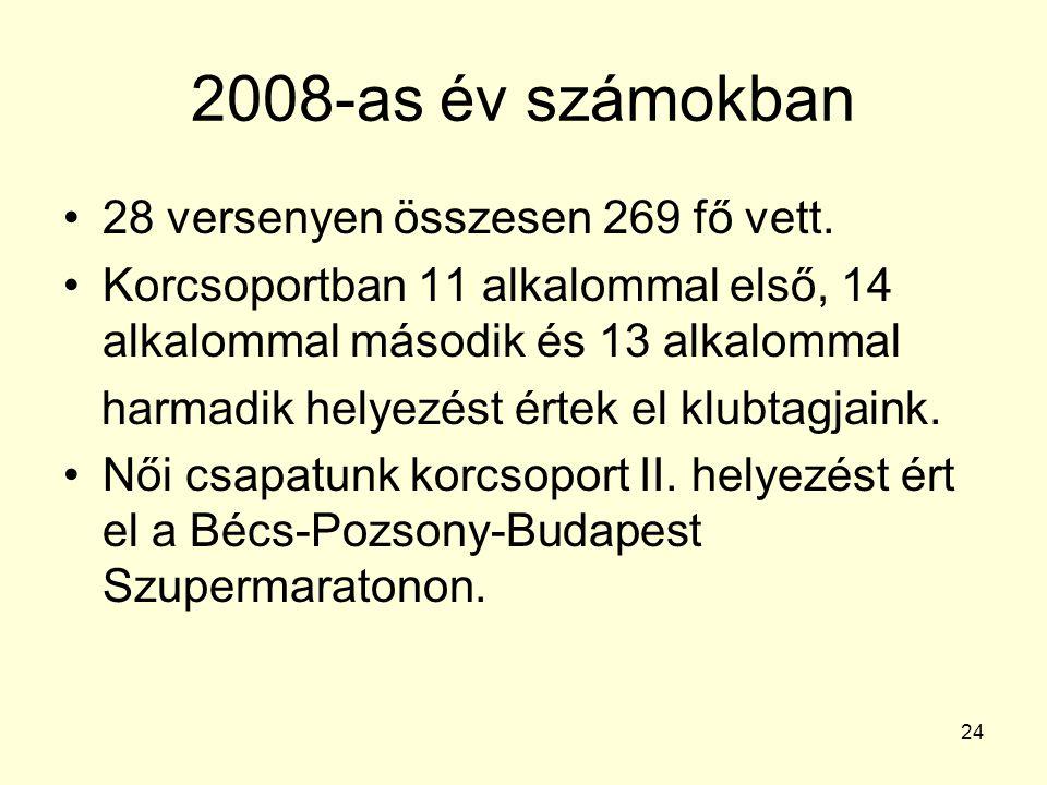 24 2008-as év számokban 28 versenyen összesen 269 fő vett. Korcsoportban 11 alkalommal első, 14 alkalommal második és 13 alkalommal harmadik helyezést