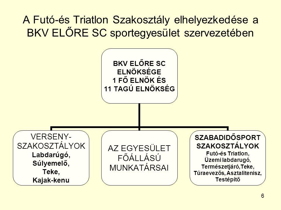 6 A Futó-és Triatlon Szakosztály elhelyezkedése a BKV ELŐRE SC sportegyesület szervezetében BKV ELŐRE SC ELNÖKSÉGE 1 FŐ ELNÖK ÉS 11 TAGÚ ELNÖKSÉG VERS