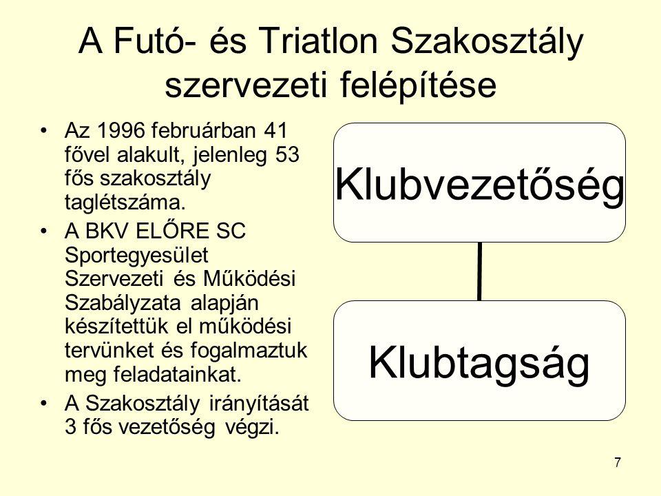 7 A Futó- és Triatlon Szakosztály szervezeti felépítése Az 1996 februárban 41 fővel alakult, jelenleg 53 fős szakosztály taglétszáma. A BKV ELŐRE SC S