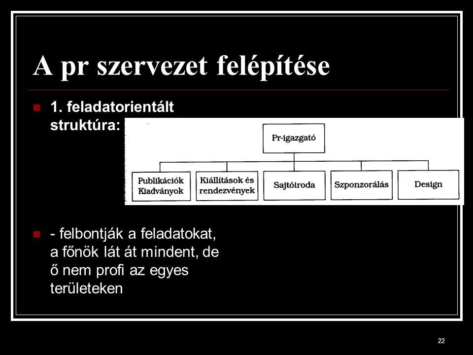 22 A pr szervezet felépítése 1.