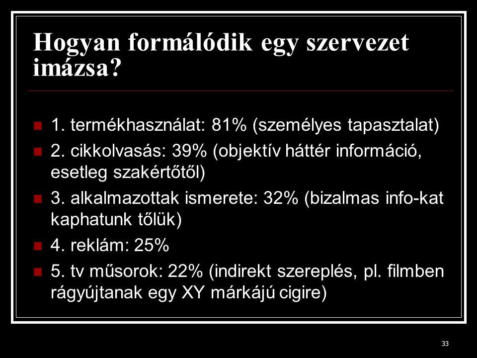33 Hogyan formálódik egy szervezet imázsa.1. termékhasználat: 81% (személyes tapasztalat) 2.