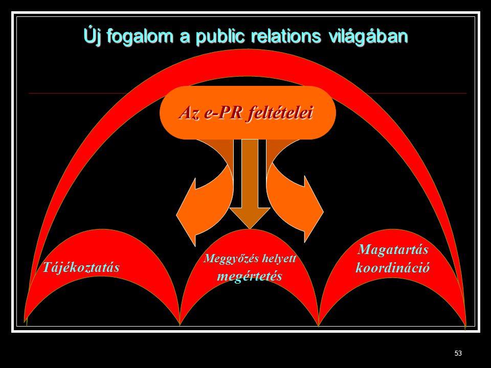 53 Az e-PR feltételei Tájékoztatás Meggyőzés helyett megértetés Magatartás koordináció Új fogalom a public relations világában