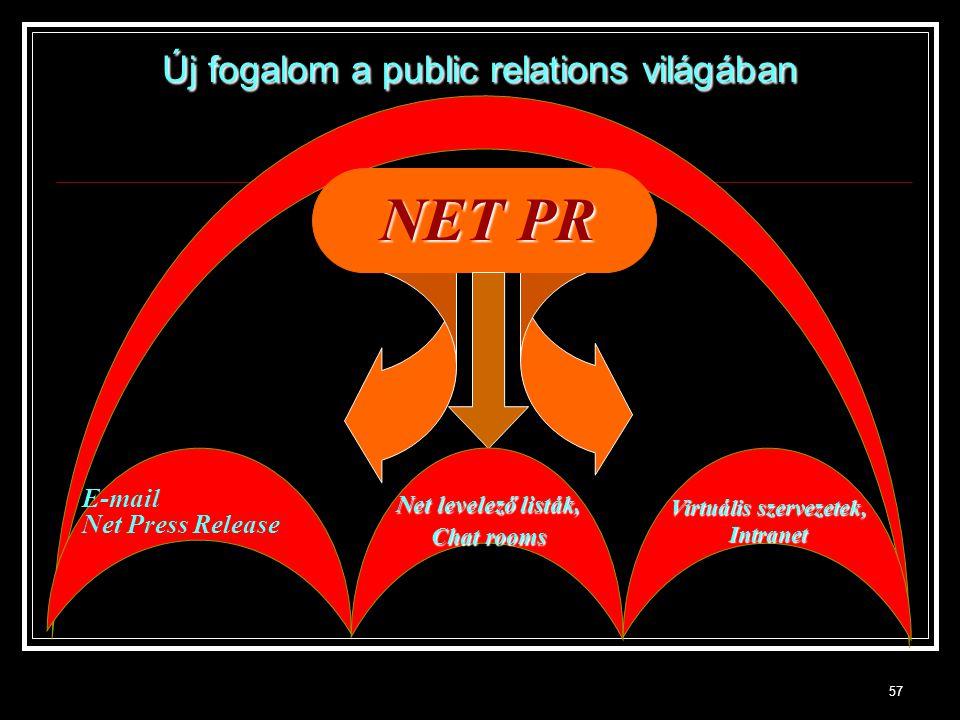 57 NET PR E-mail Net Press Release Virtuális szervezetek, Intranet Net levelező listák, Chat rooms Új fogalom a public relations világában