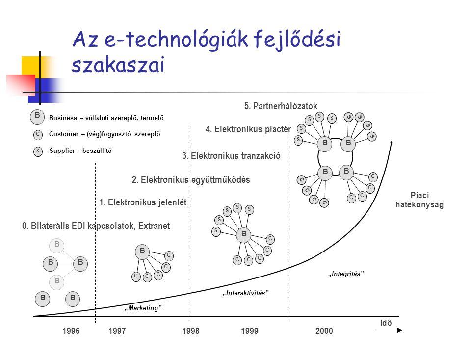 """Az e-technológiák fejlődési szakaszai """"Marketing"""" Idő 1996 1997 1998 1999 Piaci hatékonyság 0. Bilaterális EDI kapcsolatok, Extranet 1. Elektronikus j"""