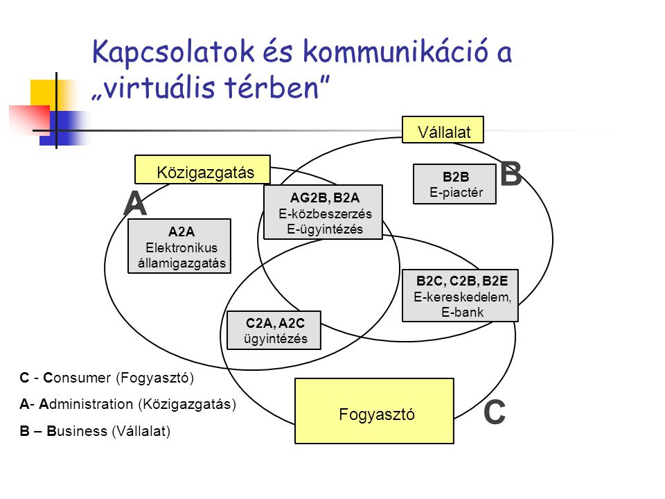 """Kapcsolatok és kommunikáció a """"virtuális térben A2A Elektronikus államigazgatás A B C Közigazgatás Vállalat Fogyasztó C2A, A2C ügyintézés B2C, C2B, B2E E-kereskedelem, E-bank B2B E-piactér AG2B, B2A E-közbeszerzés E-ügyintézés C - Consumer (Fogyasztó) A- Administration (Közigazgatás) B – Business (Vállalat)"""