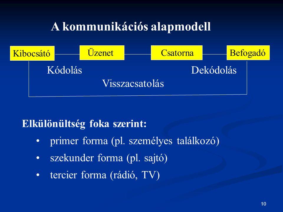 10 A kommunikációs alapmodell Kibocsátó Üzenet CsatornaBefogadó Kódolás Elkülönültség foka szerint: primer forma (pl. személyes találkozó) szekunder f
