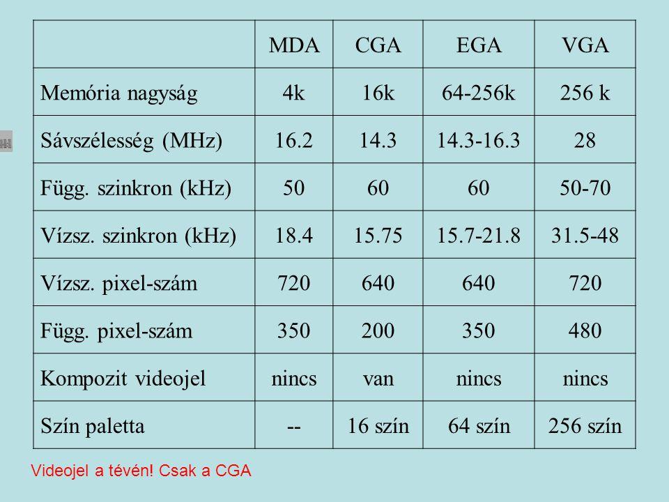 MDACGAEGAVGA Memória nagyság4k16k64-256k256 k Sávszélesség (MHz)16.214.314.3-16.328 Függ. szinkron (kHz)5060 50-70 Vízsz. szinkron (kHz)18.415.7515.7-