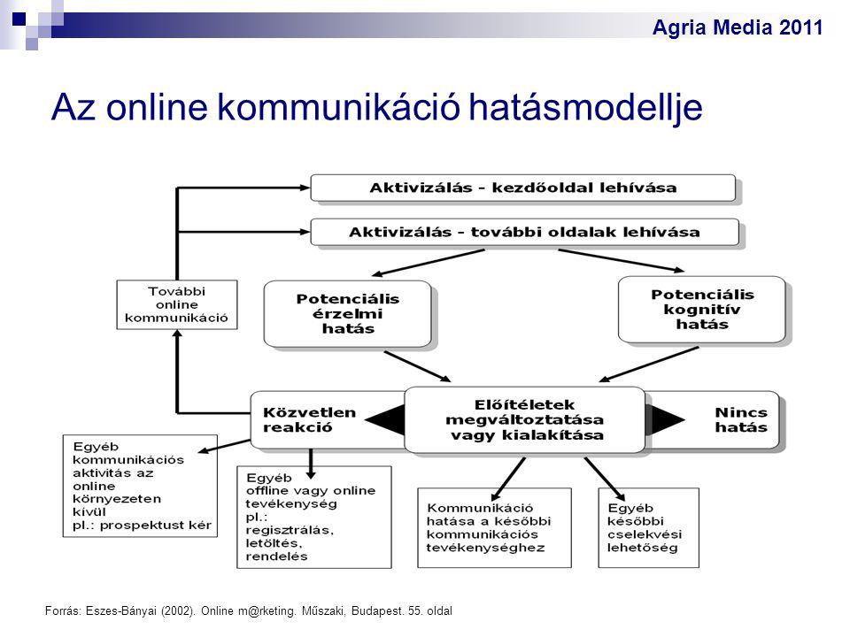 Agria Media 2011 Az online kommunikáció hatásmodellje Forrás: Eszes-Bányai (2002). Online m@rketing. Műszaki, Budapest. 55. oldal