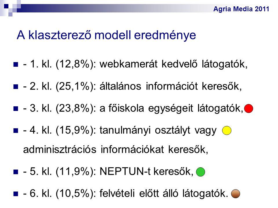 Agria Media 2011 A klaszterező modell eredménye - 1. kl. (12,8%): webkamerát kedvelő látogatók, - 2. kl. (25,1%): általános információt keresők, - 3.