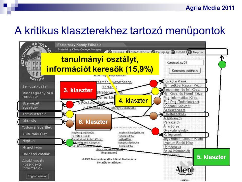 Agria Media 2011 A kritikus klaszterekhez tartozó menüpontok 3. klaszter 6. klaszter 5. klaszter tanulmányi osztályt, információt keresők (15,9%) 4. k