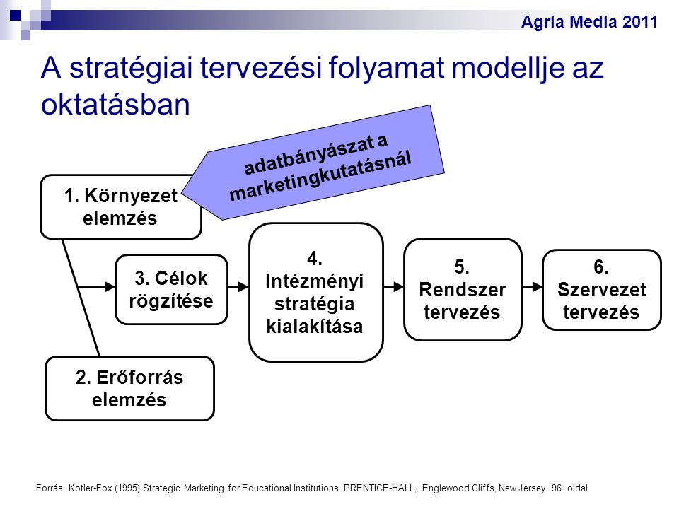 Agria Media 2011 A stratégiai tervezési folyamat modellje az oktatásban 1. Környezet elemzés 2. Erőforrás elemzés 3. Célok rögzítése 4. Intézményi str