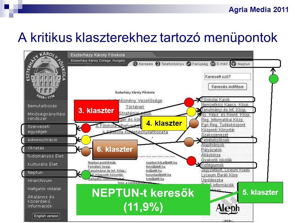 Agria Media 2011 A kritikus klaszterekhez tartozó menüpontok 3. klaszter 6. klaszter 4. klaszter NEPTUN-t keresők (11,9%) 5. klaszter