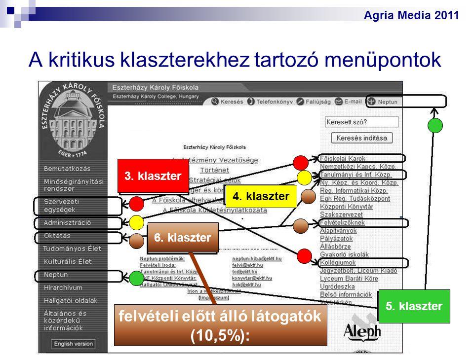 Agria Media 2011 A kritikus klaszterekhez tartozó menüpontok 3. klaszter 4. klaszter 5. klaszter felvételi előtt álló látogatók (10,5%): 6. klaszter