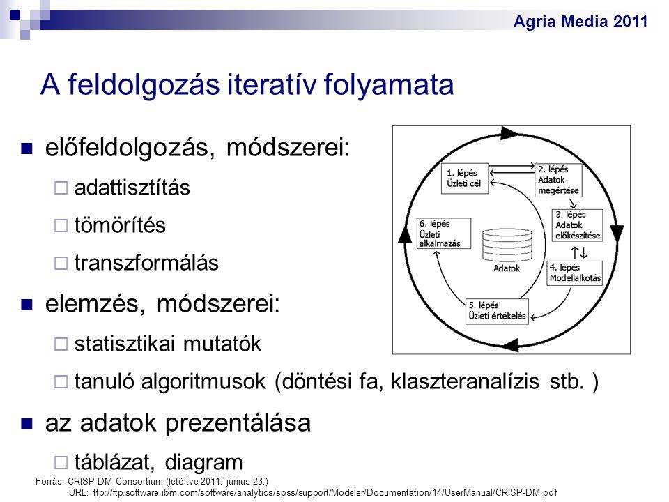 Agria Media 2011 A feldolgozás iteratív folyamata előfeldolgozás, módszerei:  adattisztítás  tömörítés  transzformálás elemzés, módszerei:  statis